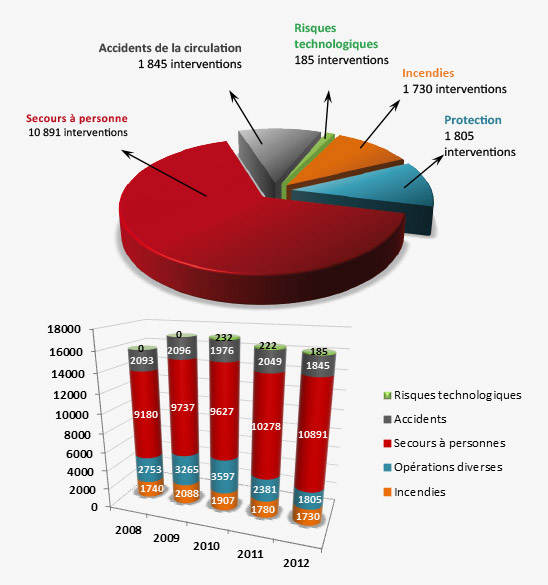 Statistiques d'interventions 2012